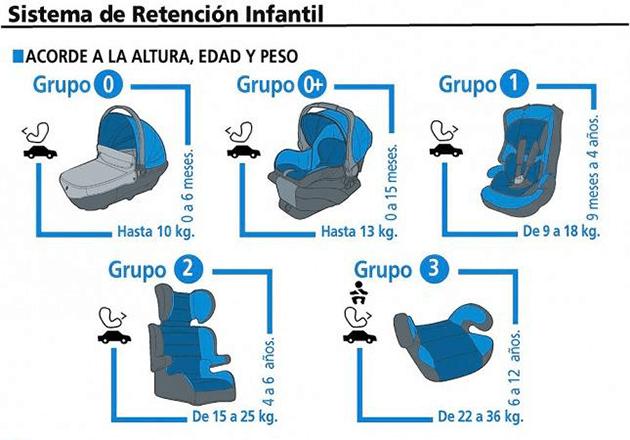 Los ni os hasta 10 a os deber n viajar con silla de for Sillas para auto ninos 9 anos