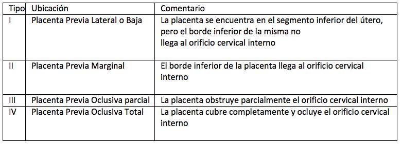 Cuadro Placenta Previa